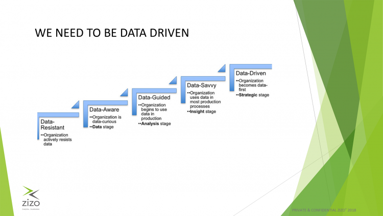 Scale of data focus within an organisation