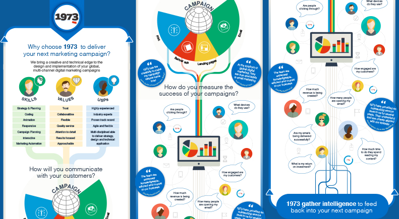 Top Tips for Designing an Infographic